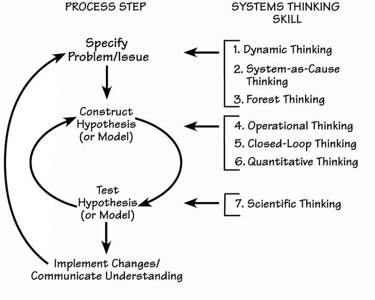 benefits of systems thinking Thinks open-mindedly within alternative systems of thought, recognizing and assessing, as need be, their assumptions, implications, and practical consequences and communicates effectively with others in figuring out solutions to complex problems.