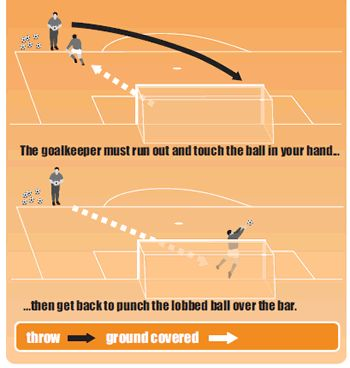 Goalkeepers should command their penalty area | Soccer Coach Weekly #soccerinspiration #soccertraining