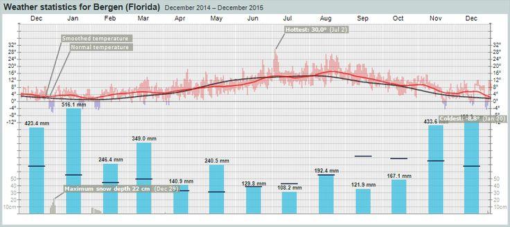 Weather statistics for Bergen (Hordaland) – yr.no