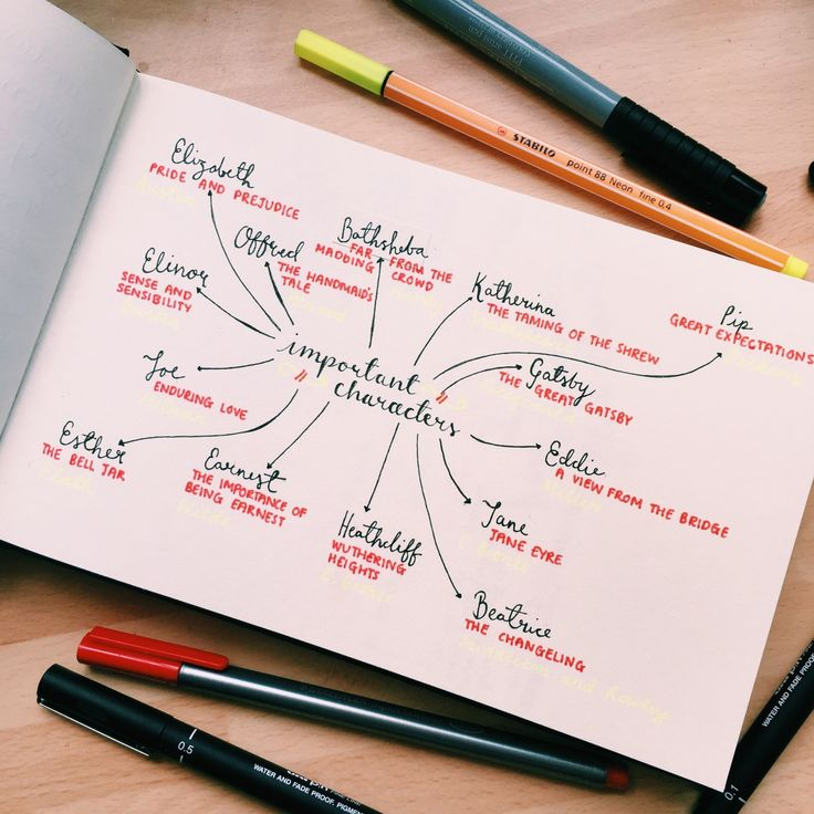 General Skills To Put On Resume 40 Best Page Mind Map Images On Pinterest  Mind Maps Productivity .