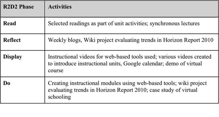 Image Result For R2d2 Model For Instructional Design Instructional Design Instruction Instructional Video