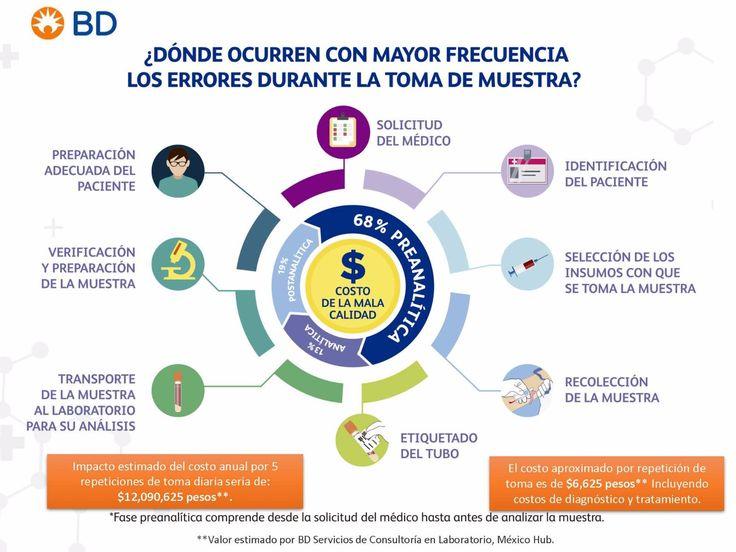 UNAM y BD realizan convenio para desarrollar Diplomado en Flebotomía: Consideraciones para la toma de muestras sanguíneas de calidad - http://plenilunia.com/prevencion/unam-y-bd-realizan-convenio-para-desarrollar-diplomado-en-flebotomia-consideraciones-para-la-toma-de-muestras-sanguineas-de-calidad/44654/