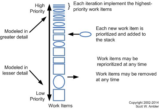 """Higher value (and higher priority - because not everything is rational...) user story """"bubbles"""" (a) should be more detailed, and (b) rise to the top of your backlog.  (c) Low priority stories can be less detailed and remain that way until they become a higher priority in future iterations."""