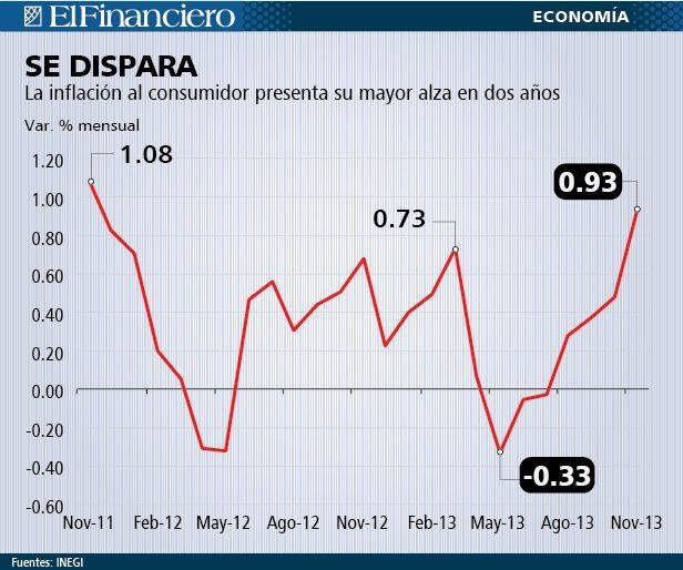 Inflación en noviembre 2013.  mas costosa sera la canasta basica y x ende ipc