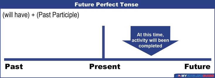 """Course: english-language-level-8 Future Perfect has two different forms: """"will have..."""