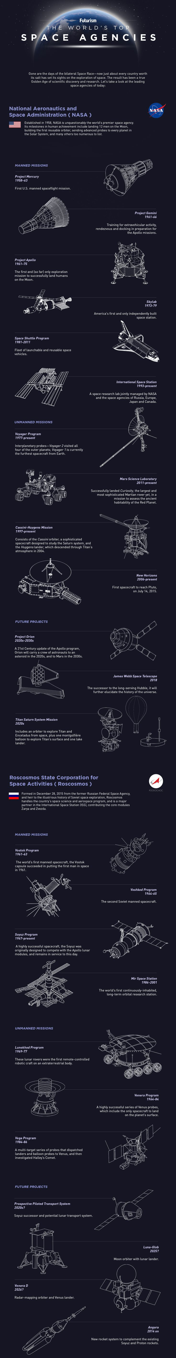 The high frontier's getting crowded—a new space race is underway. Here's a look at the past, present, and future projects of the world's top space agencies.