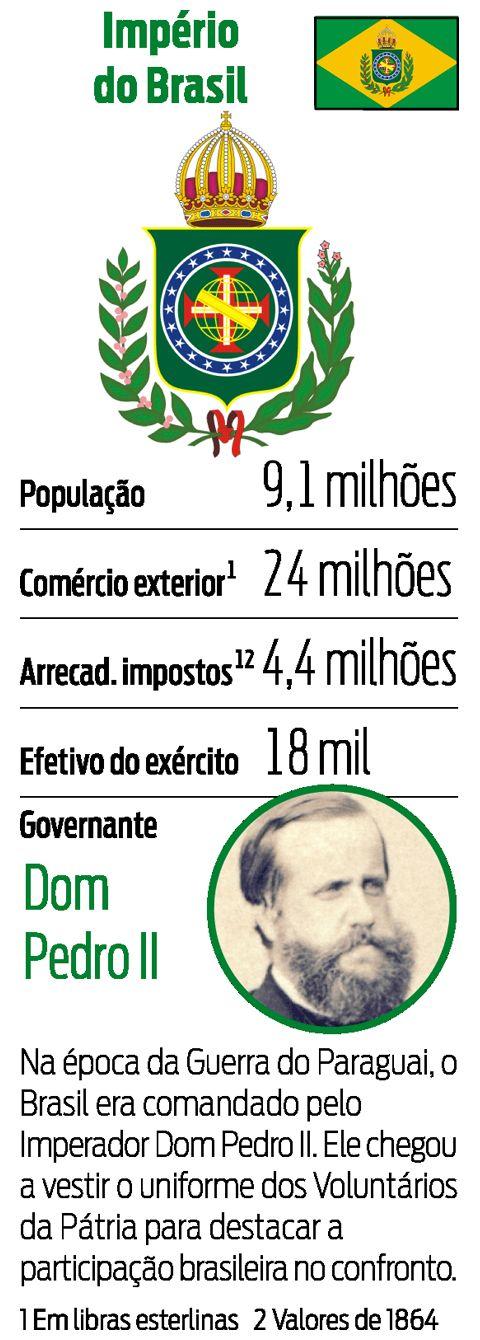 Ficha dos países - Império do Brazil