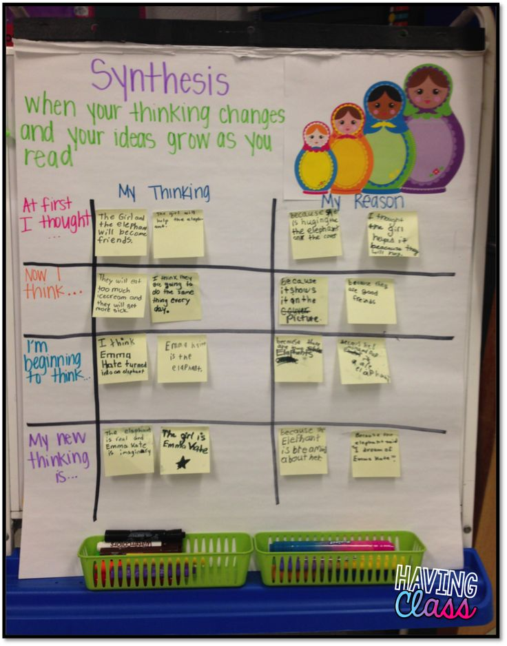 sythesis interactive Student activity includes all the major steps of protein synthesis and a quiz at the end transcribe dna to mrna, translate mrna using trna, and determine the final protein.