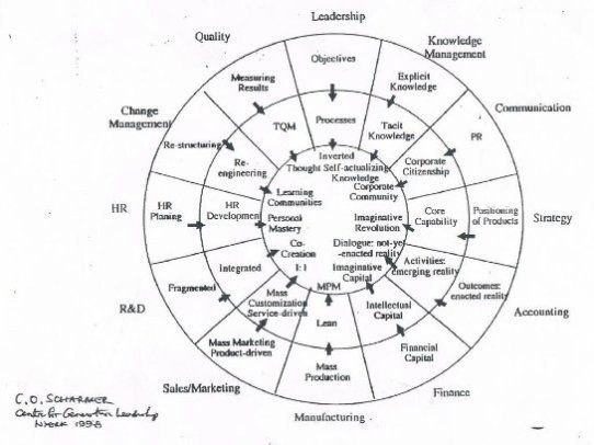 Scharmers 12 sector management wheel with specific Strategic Business Unit and Departmental Objectives here