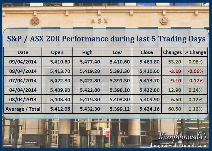 Trading class options list asx