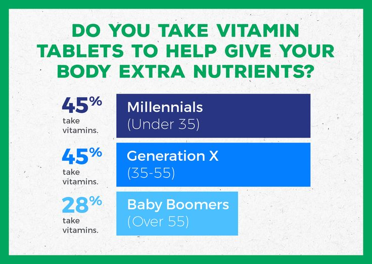 More Millennials take vitamin tablets to improve their health than Baby Boomers!