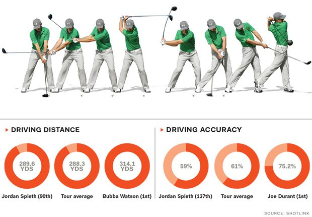Jordan Spieth's Swing Is Designed To Control The Ball, and That's Really What Matters. -Golf Digest