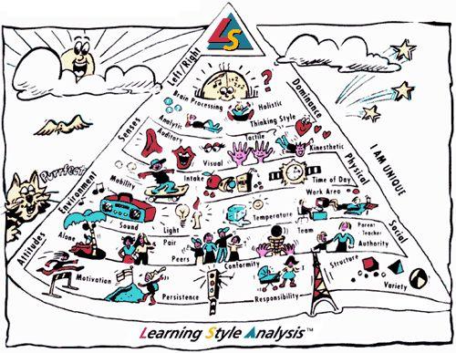 Jeśli chcesz, żeby Twoje dziecko się dobrze uczyło, to potrzebujesz  podstawowej wiedzy o nim, na którą składa się poznanie  indywidualnego stylu uczenia się.