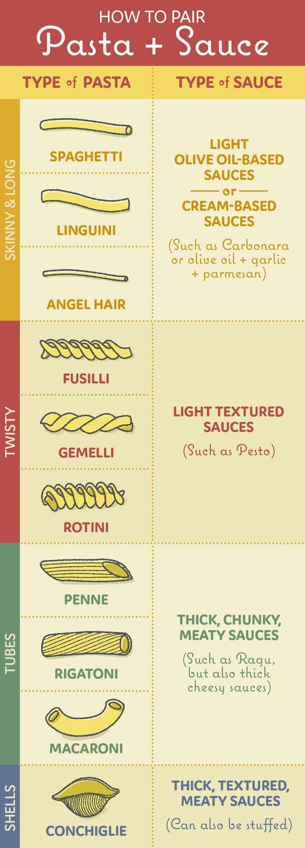 For pasta night: | 17 Cheat Sheets Every Home Cook Should Know About