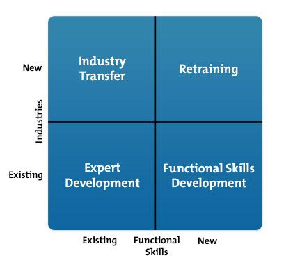 Ansoff Matrix Diagram for Careers