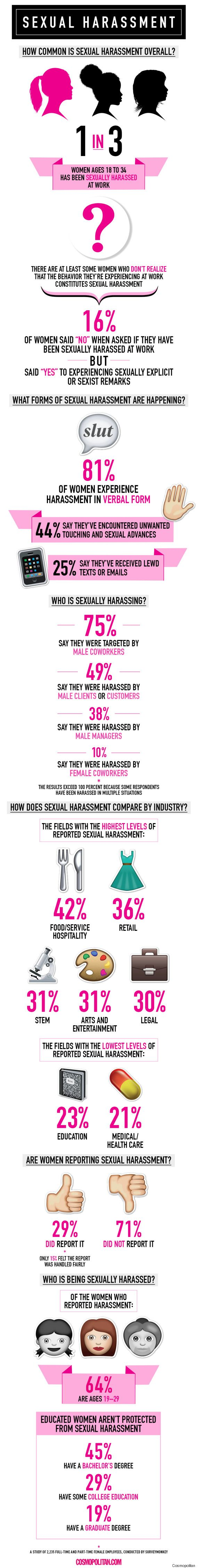 A new survey found that one in three women between the ages of 18-34 has been sexually harassed at work.