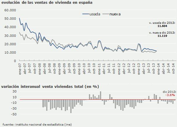 la compra de viviendas en mínimos: en 2013 se vendieron un 60% menos que en el año álgido de la burbuja (gráficos)