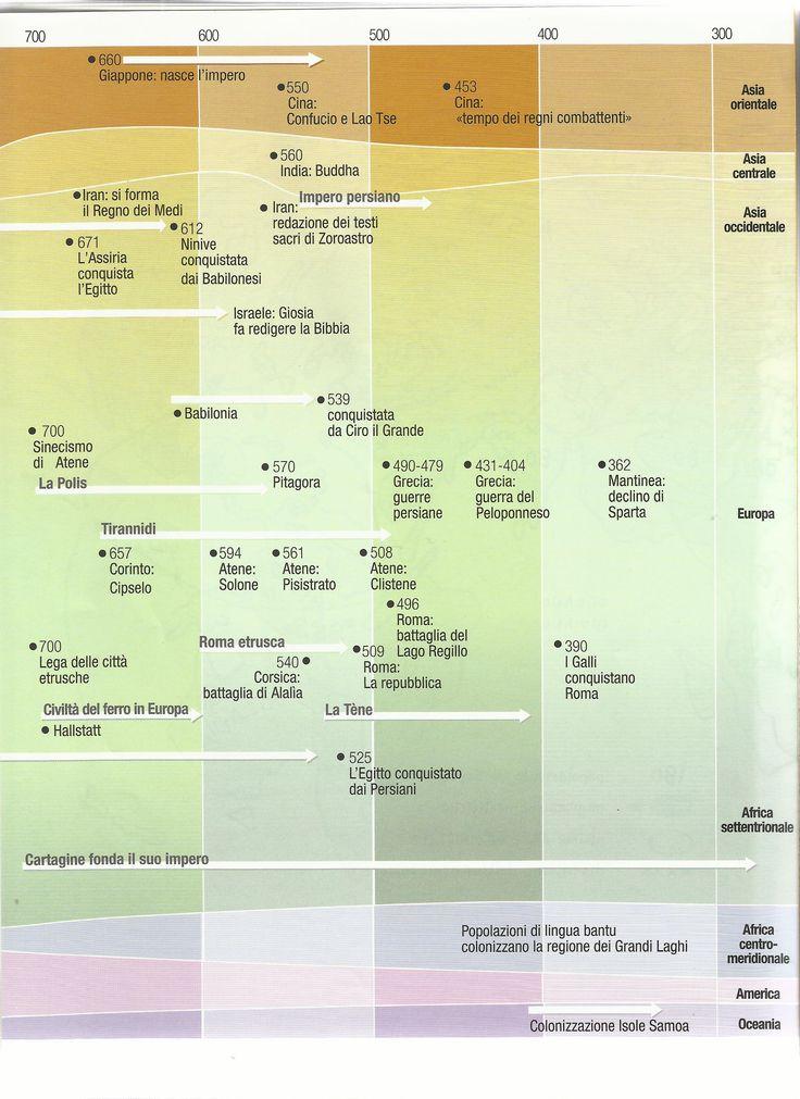 Linea del tempo - Origini di Roma