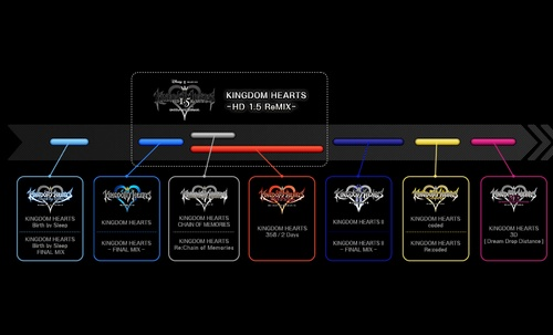 Official Kingdom Hearts time line.