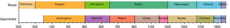 History of Tamil Nadu - Wikipedia