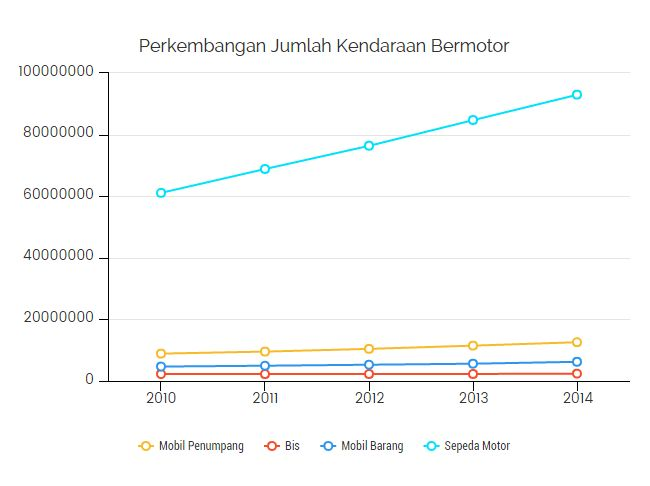 Grafik Peningkatan Jumlah Kendaraan Bermotor di Indonesia