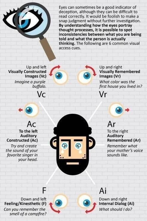 How to tell if someone is lying by looking at their eyes