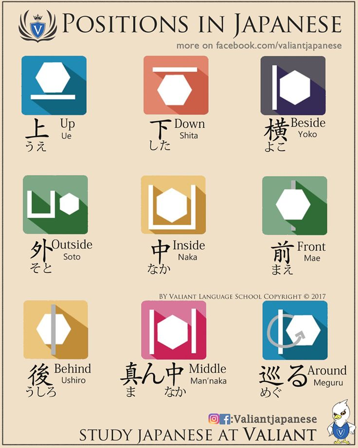 POSITIONS. -- Japan, Japanese words, vocabulary, learning different languages, infographic, kanji