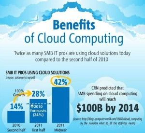 Benefits of Cloud Computing http://www.arcadianlearning.com/cloud-computing-private-cloud-public-cloud/
