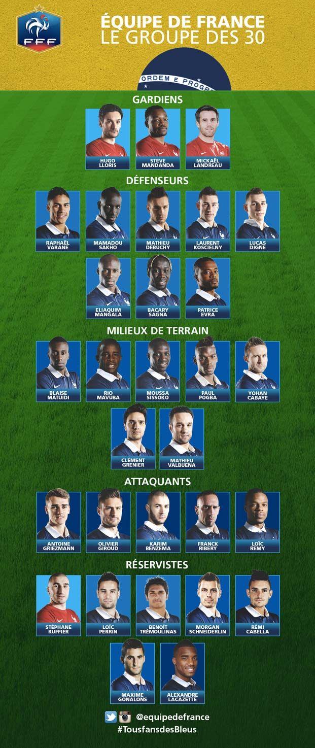 Equipes de France - La liste des Bleus dévoilée ! - FFF