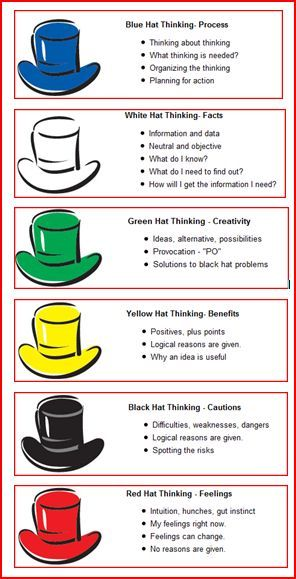 six thinking hats worksheet | what do the six thinking hats focus on each hat has a key focus as ...