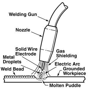 25  best ideas about gmaw welding on pinterest