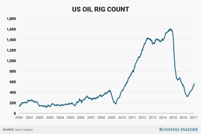 Baker Hughes Oil Rig Count Rises by 15 to 566 Buz investors Oil Rig Count Rises U.S. oil driller Baker Hughes reported that the active number of oil rigs rose strongly for a second week in a row, increasing by 15 to 566 for the week ending January 27. The total is now the most number of rigs online since the week of November 13, 2015, where the count    Other Stories buz Traders Follow ASIAN SESSION – US DOLLAR MAKES COMEBACK ON GROWTH OPTIMISM TODAY'S FOREX BUZWORD...