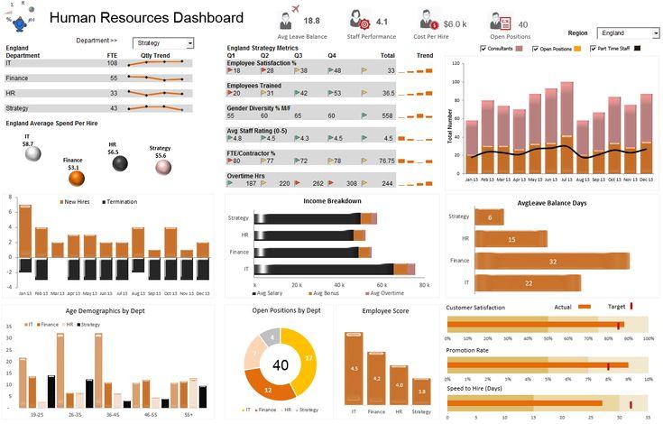 A Human Resources HR Dashboard displaying a range of employee metrics.
