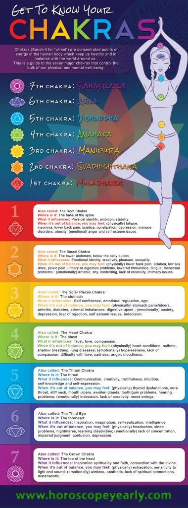 Get To Know Your Chakras - Use your energy centers to be balanced, healthy, and connected.Feeling anxious? Check your solar plexus. Intimacy issues? Could be your heart chakra. Low libido? Blame your lower belly. That's right. According to the ancient Hindu belief system of chakras, the human body isn't just made up of muscles, skin, tissue and bone; it's also made of energy. A lot of it. READ MORE: http://www.horoscopeyearly.com/get-to-know-your-chakras/