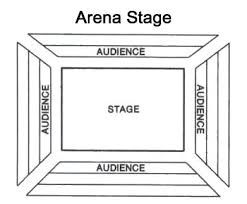 Image result for theatre in the round