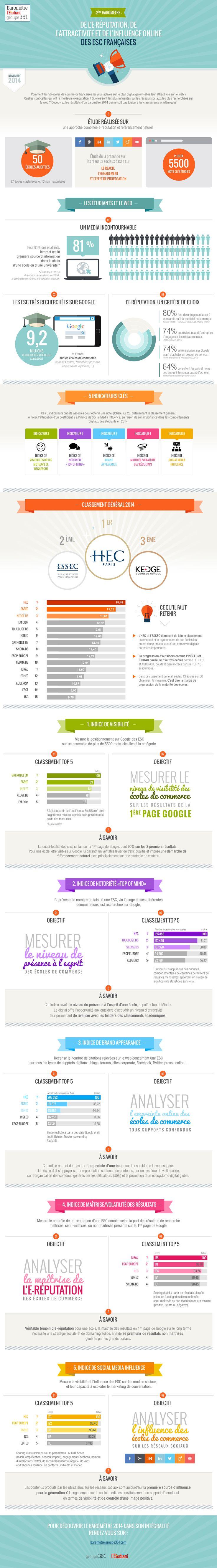 #Infographie : 2e édition du Baromètre de l'e-réputation, de l'attractivité et de l'influence on-line des ESC par L'Etudiant - Groupe 361