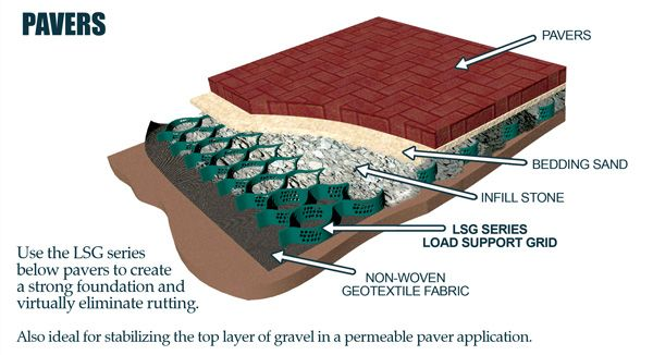 Cell Tek Geocell Ground Grid Paver Lsg 3 9 X 24 X 3 In 2020 Permeable Pavers Paver Green Roof