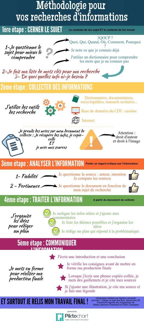 Méthodologie recherche d'info | Piktochart Infographic Editor