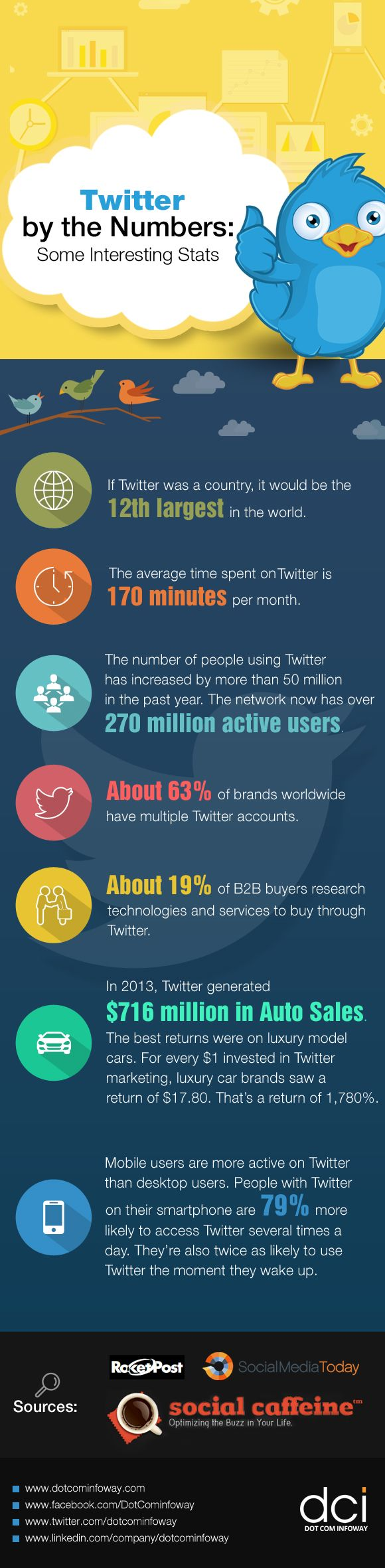 Here are a few statistics that show why you need to make Twitter a greater part of your marketing strategy.