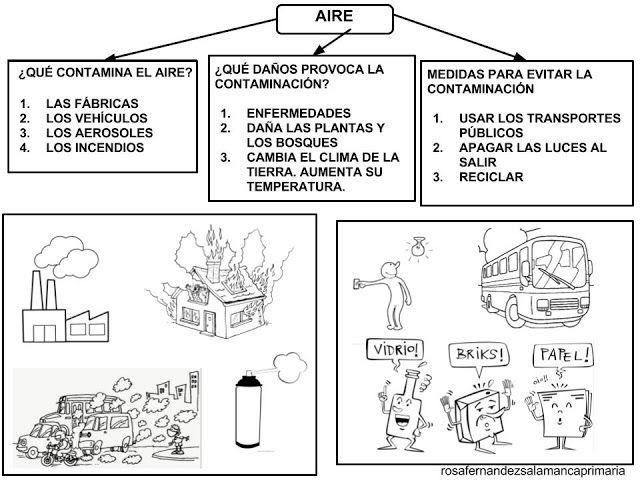El Aire Causas Que Lo Contaminan Cuidado Del Medio Ambiente