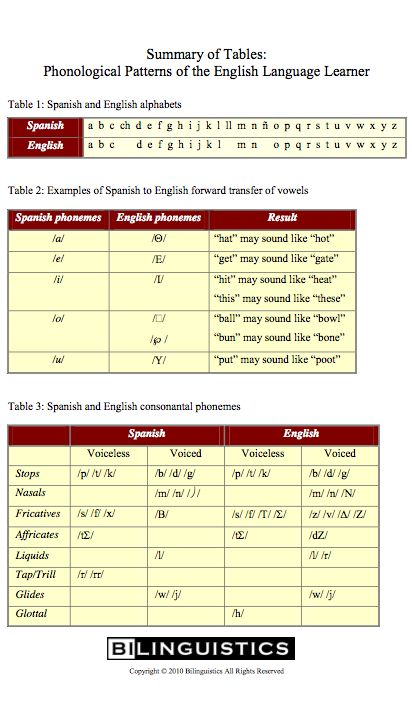 *Free Download* - Phonological Patterns of the English Language Learner. Summary of table comparing Spanish English alphabets, vowels, and consonants. Visit our website for more information and free resources: www.bilinguistics.com (Spanish Speech Therapy - SLP - Speech Pathology)