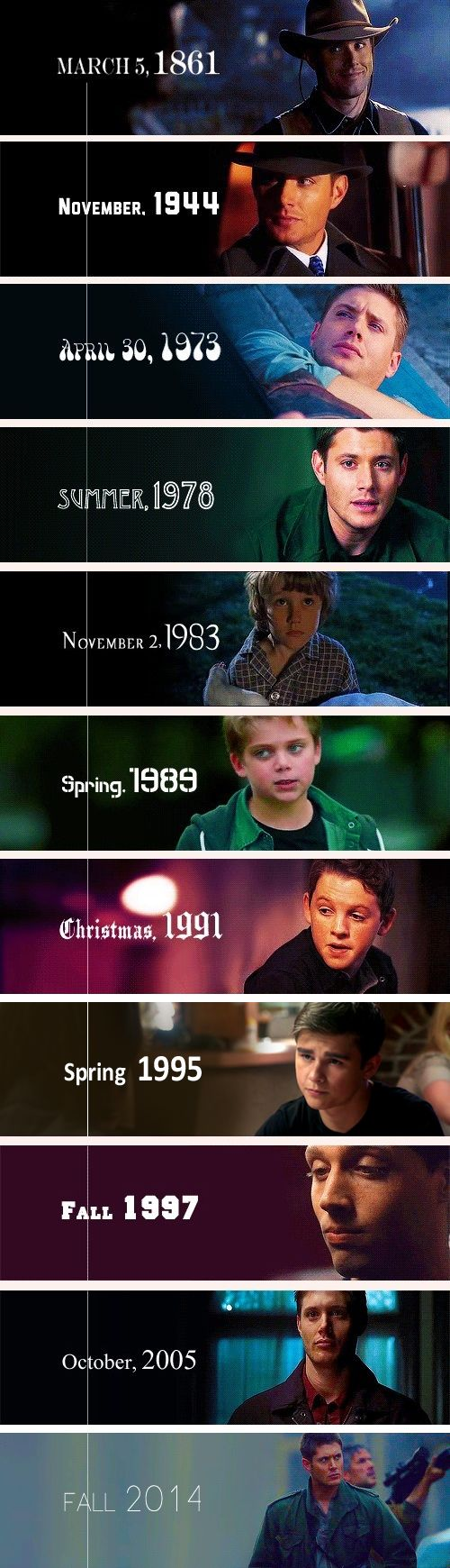 Dean Winchester timeline.                                                                                                                                                                                 More