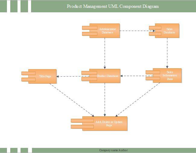 Product UML Component Diagram