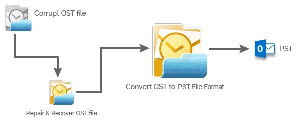 A tool to convert all OST data from offline folder including inbox, sent item, deleted items, drafts, contacts, calendars, drafts etc  and convert them into new & a healthy PST file format. It has dual facility scans the corrupt OST files.