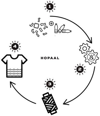 Recyclage des vêtements - Hopaal