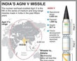 Illustration of Agni V long-range missile India is to test Wednesday. With map showing range and table on Agni missile series. RNGS.