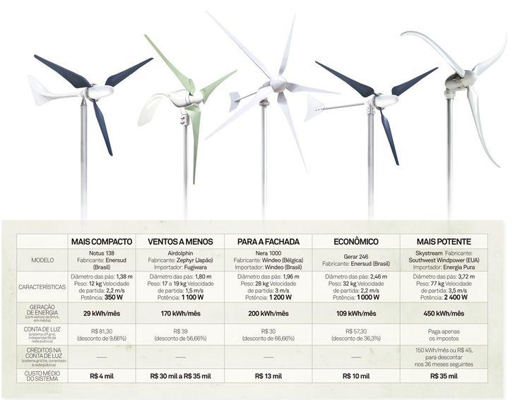 energia eolica em casa - Pesquisa Google