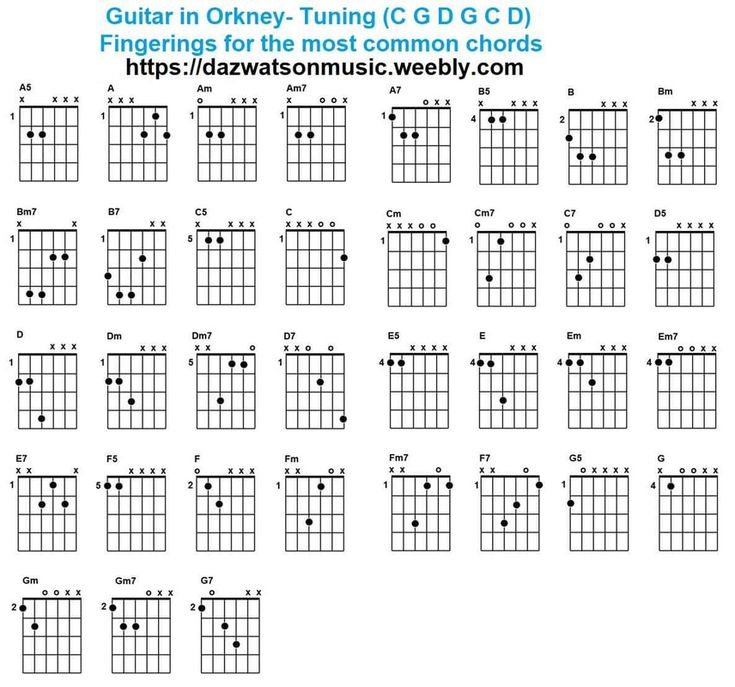 Chord charts for different guitar tunings guitar guitar