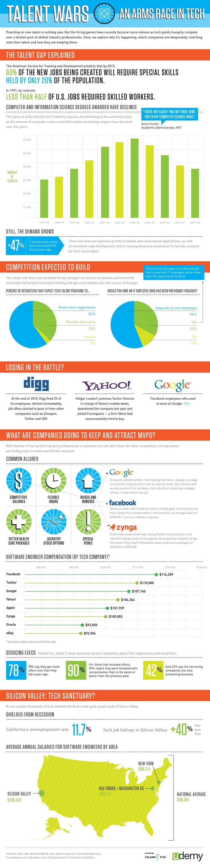 Infographie : Progrès technologique, compétences et guerre des Talents / Infographic : Talent wars, an arms race in tech