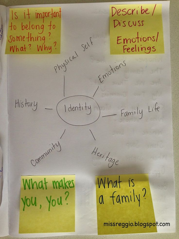A blog to discuss the Reggio Emilia Approach/Philosophy in Early Childhood Education by Miss Reggio!